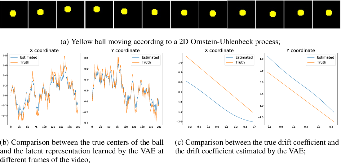 Figure 1 for Learning latent stochastic differential equations with variational auto-encoders