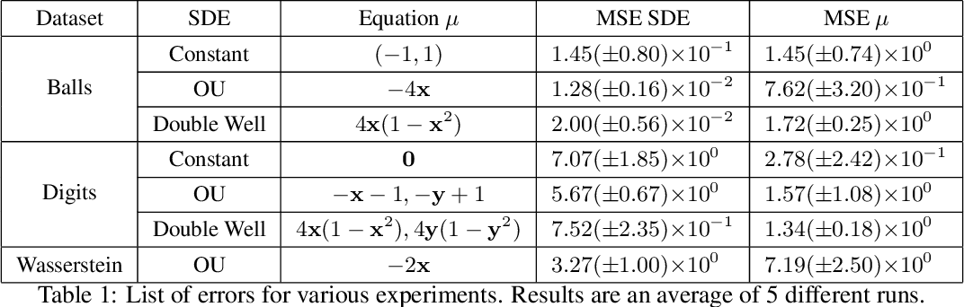 Figure 2 for Learning latent stochastic differential equations with variational auto-encoders