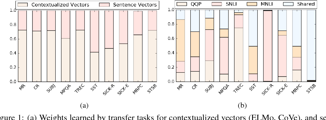 Figure 2 for Learning Robust, Transferable Sentence Representations for Text Classification