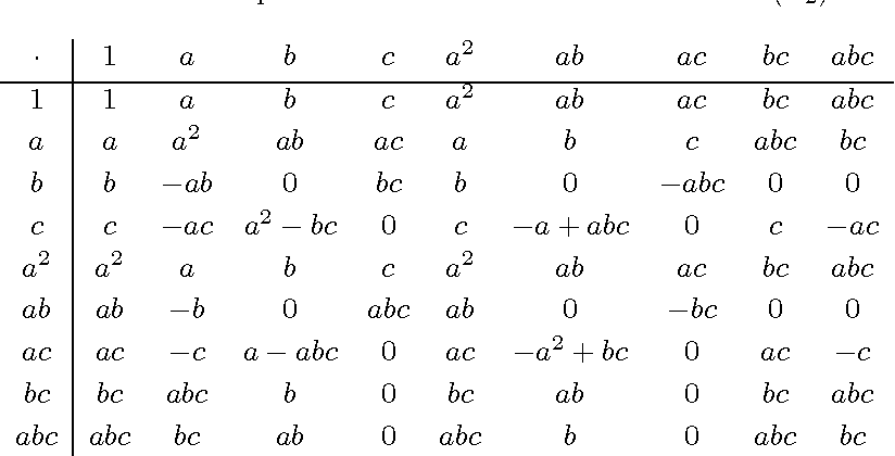Table 5 From Algebras Dialgebras And Polynomial Identities