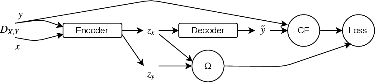 Figure 2 for The Missing Ingredient in Zero-Shot Neural Machine Translation