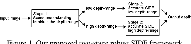 Figure 1 for Deep Robust Single Image Depth Estimation Neural Network Using Scene Understanding