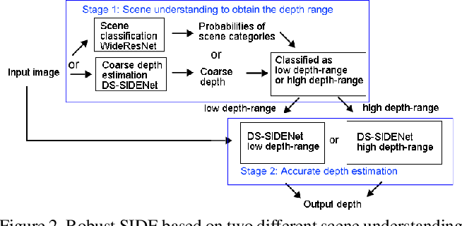 Figure 3 for Deep Robust Single Image Depth Estimation Neural Network Using Scene Understanding