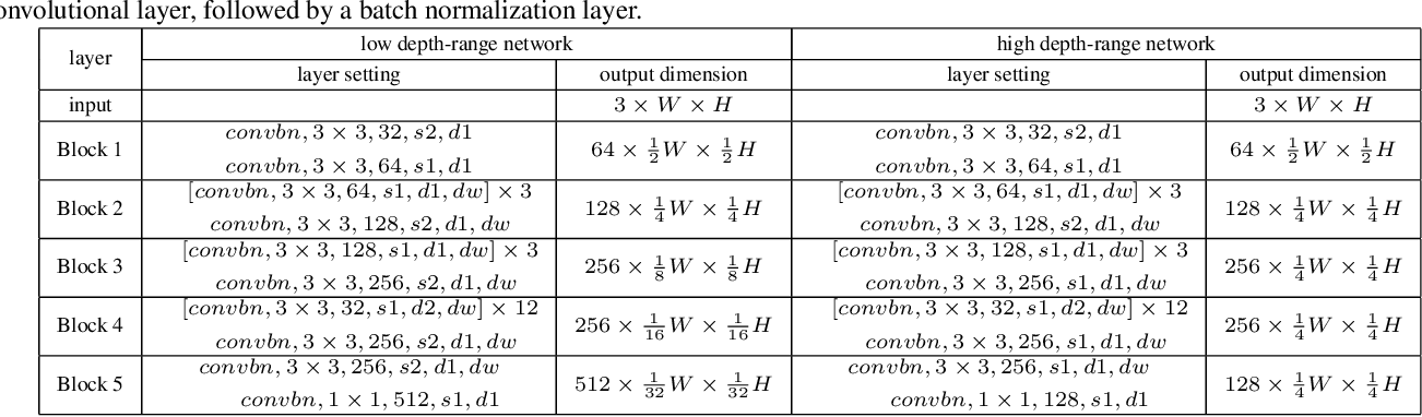 Figure 2 for Deep Robust Single Image Depth Estimation Neural Network Using Scene Understanding