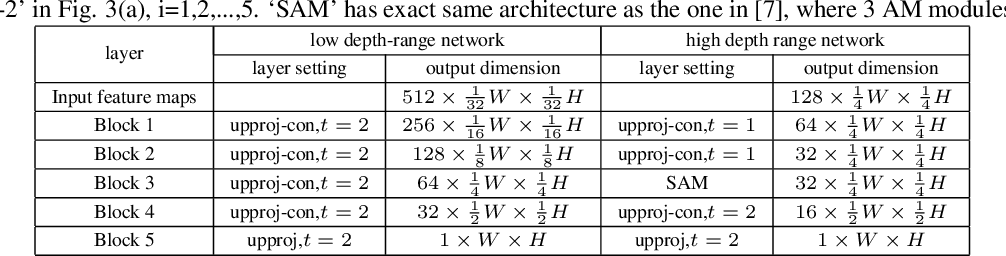 Figure 4 for Deep Robust Single Image Depth Estimation Neural Network Using Scene Understanding