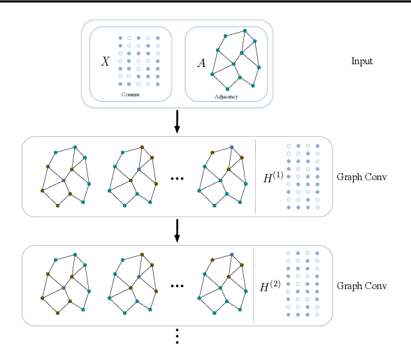 Figure 1 for Embedding Graph Auto-Encoder with Joint Clustering via Adjacency Sharing
