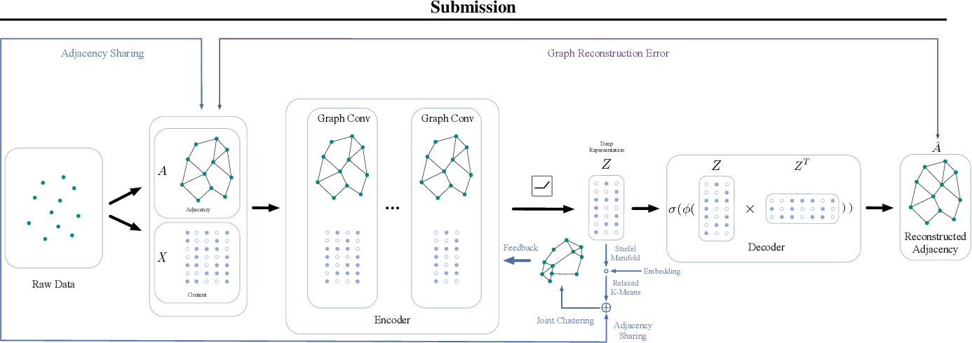 Figure 3 for Embedding Graph Auto-Encoder with Joint Clustering via Adjacency Sharing