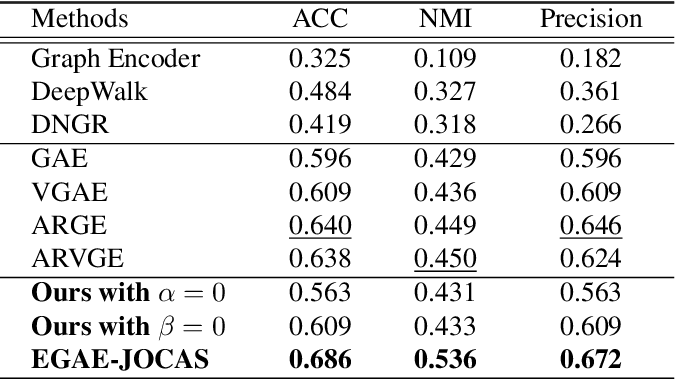 Figure 4 for Embedding Graph Auto-Encoder with Joint Clustering via Adjacency Sharing