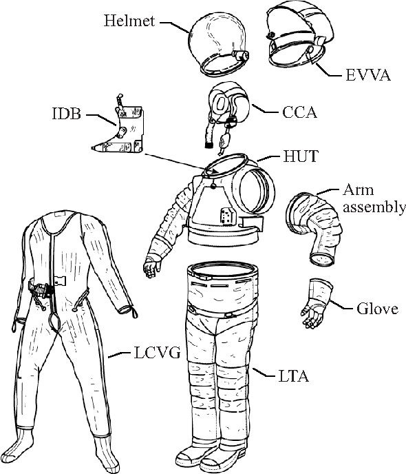 Analysis Of A Radiation Model Of The Shuttle Space Suit
