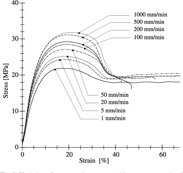 Material Properties Effects of processing parameters on the