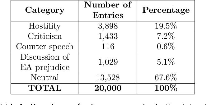 Figure 1 for Detecting East Asian Prejudice on Social Media