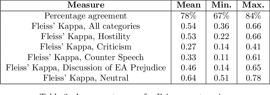 Figure 3 for Detecting East Asian Prejudice on Social Media
