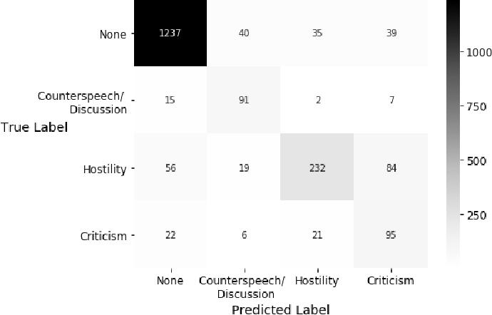Figure 2 for Detecting East Asian Prejudice on Social Media