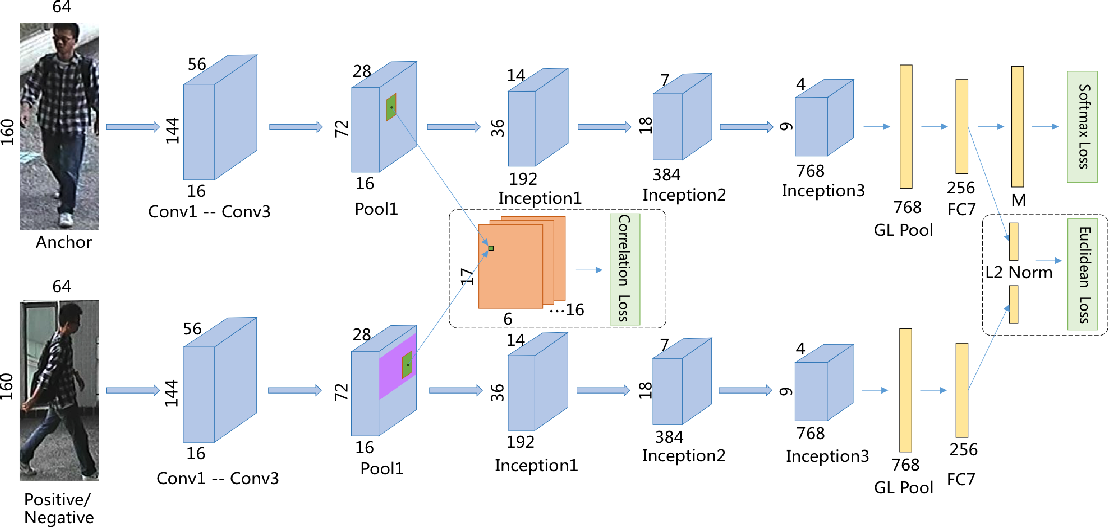 Figure 2 from Deep Siamese Network with Multi-level Similarity
