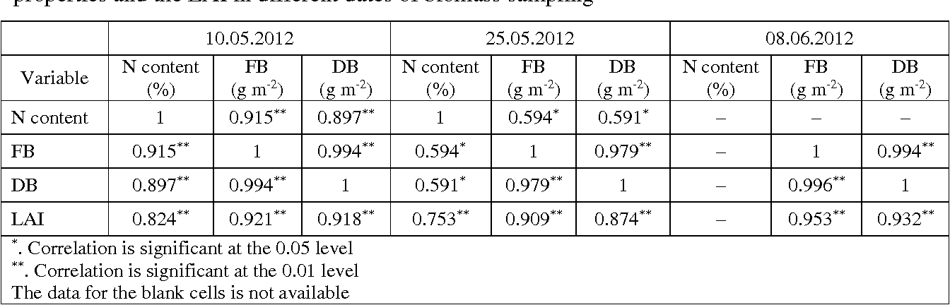 Table 3 From Evaluation Of Different Sensing Approaches Concerning