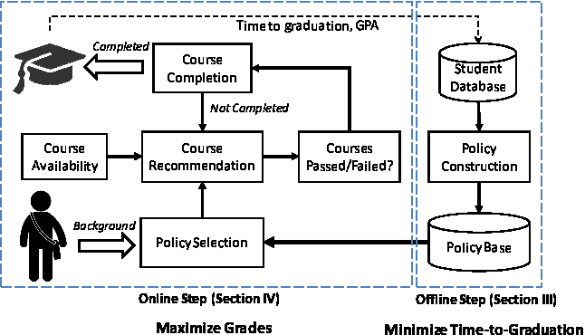 Figure 1 for Personalized Course Sequence Recommendations