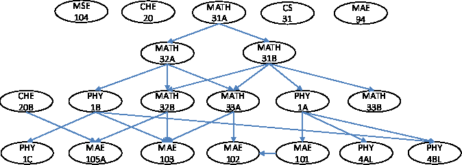 Figure 2 for Personalized Course Sequence Recommendations