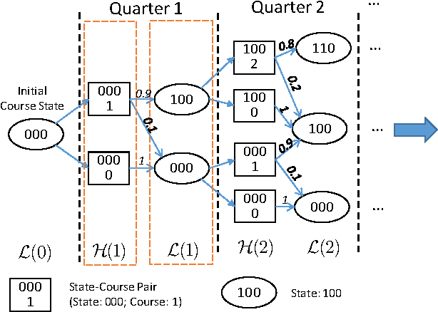 Figure 3 for Personalized Course Sequence Recommendations