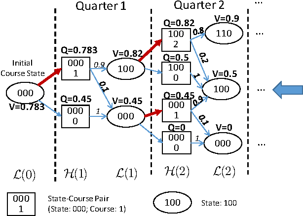Figure 4 for Personalized Course Sequence Recommendations