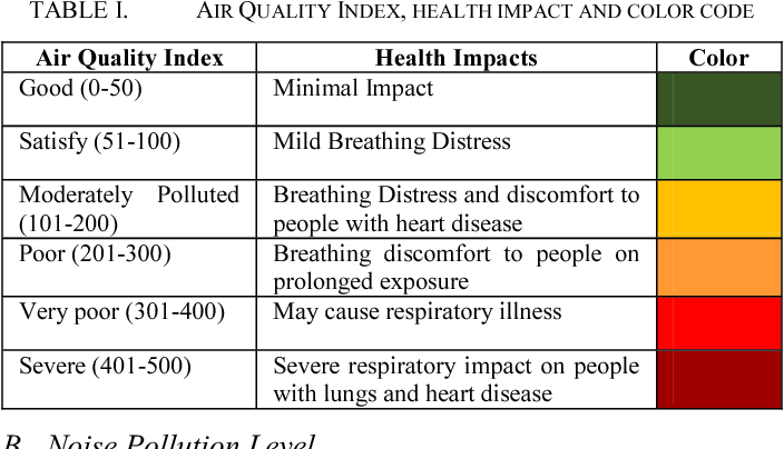 TABLE I. AIR QUALITY INDEX, HEALTH IMPACT AND COLOR CODE