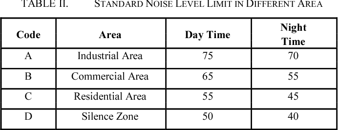 TABLE II. STANDARD NOISE LEVEL LIMIT IN DIFFERENT AREA
