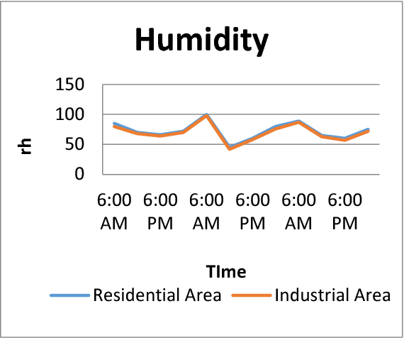 Fig. 11. Humidity of two different places for 72 hours