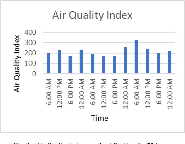 Fig. 8. Air Quality index at a fixed Position for 72 hours