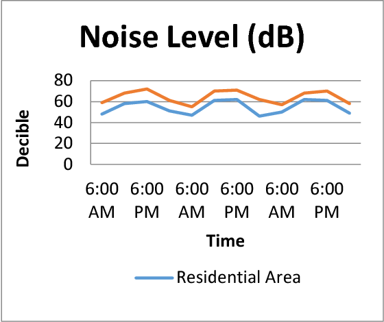Fig. 9. Noise level in Decibel in two different places for 72 hours