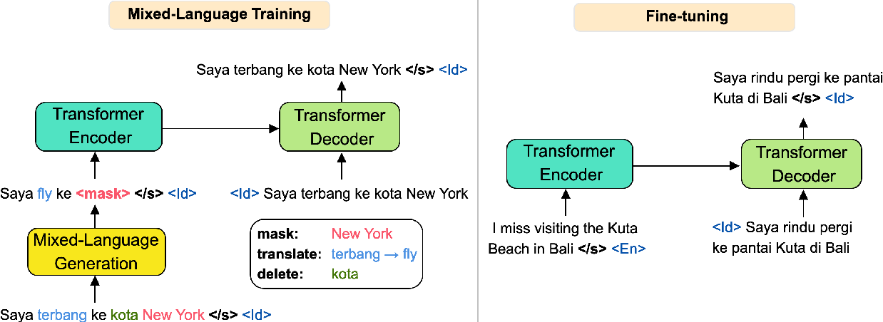 Figure 1 for Continual Mixed-Language Pre-Training for Extremely Low-Resource Neural Machine Translation