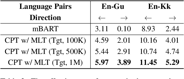 Figure 4 for Continual Mixed-Language Pre-Training for Extremely Low-Resource Neural Machine Translation