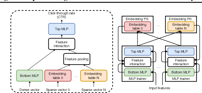 Figure 1 for CPR: Understanding and Improving Failure Tolerant Training for Deep Learning Recommendation with Partial Recovery