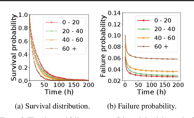Figure 4 for CPR: Understanding and Improving Failure Tolerant Training for Deep Learning Recommendation with Partial Recovery