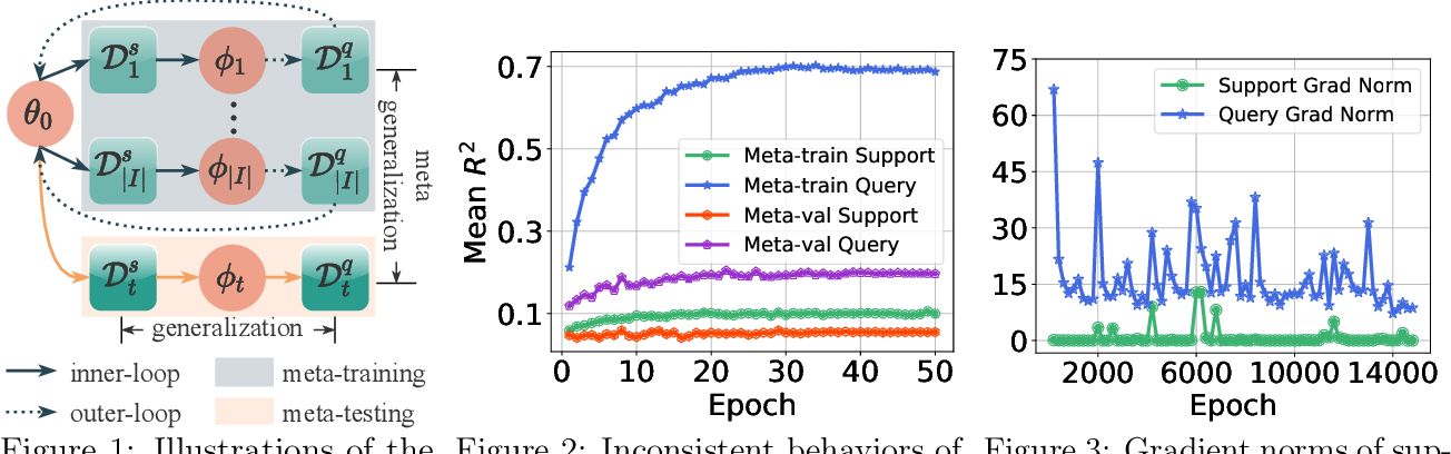 Figure 1 for Don't Overlook the Support Set: Towards Improving Generalization in Meta-learning