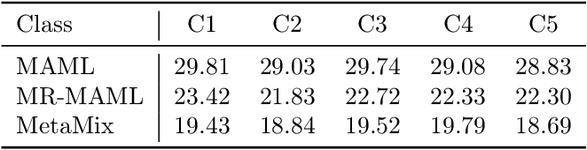 Figure 2 for Don't Overlook the Support Set: Towards Improving Generalization in Meta-learning