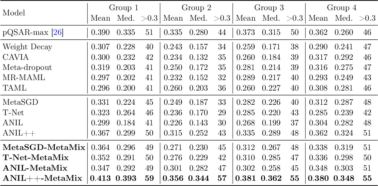 Figure 3 for Don't Overlook the Support Set: Towards Improving Generalization in Meta-learning
