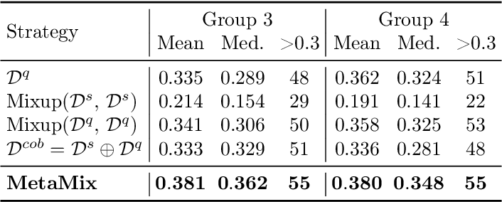 Figure 4 for Don't Overlook the Support Set: Towards Improving Generalization in Meta-learning