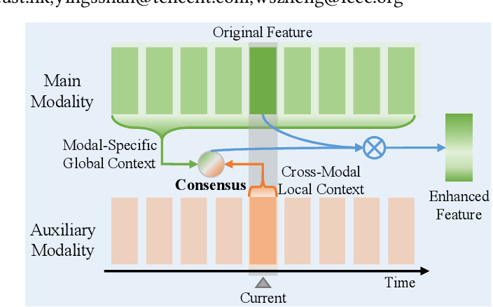 Figure 1 for Cross-modal Consensus Network for Weakly Supervised Temporal Action Localization