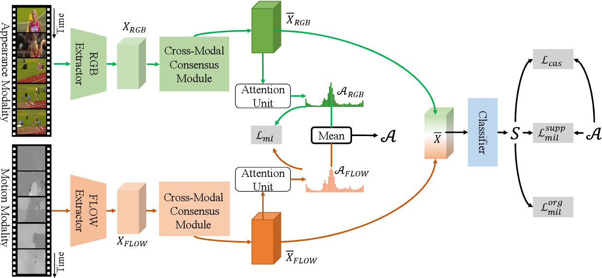 Figure 3 for Cross-modal Consensus Network for Weakly Supervised Temporal Action Localization