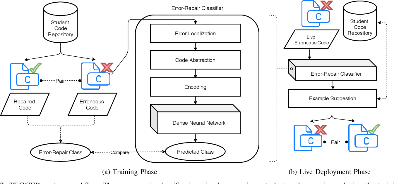 Figure 2 for Targeted Example Generation for Compilation Errors