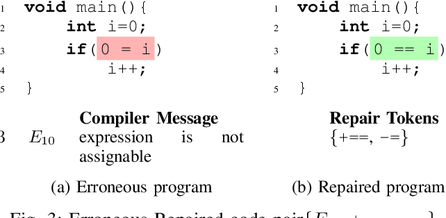 Figure 3 for Targeted Example Generation for Compilation Errors