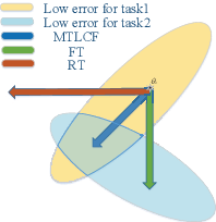 Figure 1 for A Multi-Task Learning Framework for Overcoming the Catastrophic Forgetting in Automatic Speech Recognition