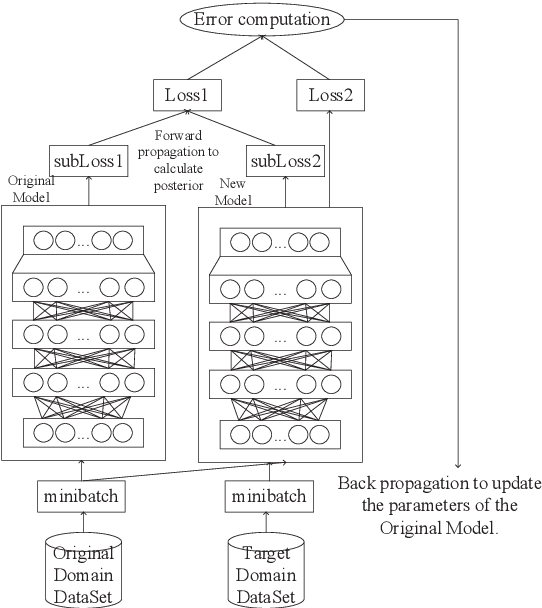 Figure 2 for A Multi-Task Learning Framework for Overcoming the Catastrophic Forgetting in Automatic Speech Recognition