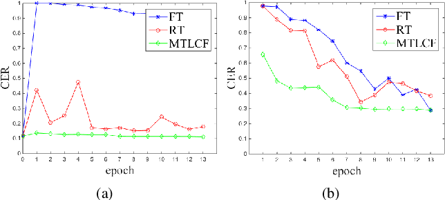Figure 4 for A Multi-Task Learning Framework for Overcoming the Catastrophic Forgetting in Automatic Speech Recognition