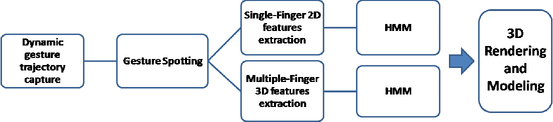 Figure 1 for Visual Rendering of Shapes on 2D Display Devices Guided by Hand Gestures