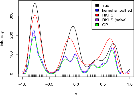 Figure 1 for Poisson intensity estimation with reproducing kernels
