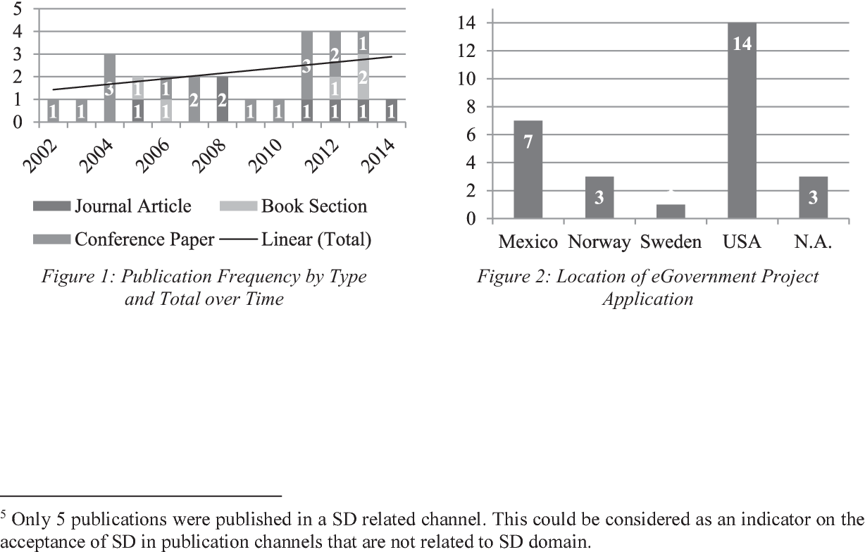 Simulation models in eGovernment using system dynamics: A literature