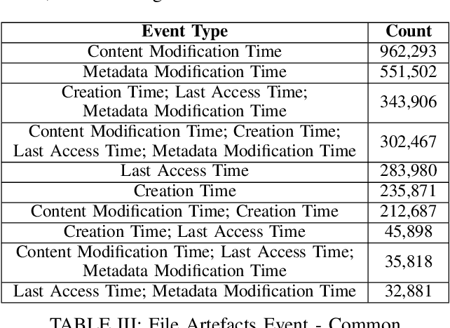 Figure 1 for Automated Artefact Relevancy Determination from Artefact Metadata and Associated Timeline Events