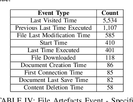 Figure 2 for Automated Artefact Relevancy Determination from Artefact Metadata and Associated Timeline Events