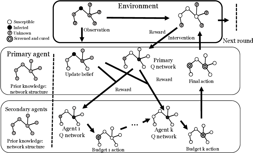 Figure 1 for Active Screening for Recurrent Diseases: A Reinforcement Learning Approach