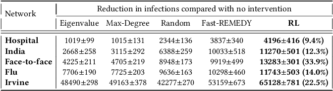 Figure 3 for Active Screening for Recurrent Diseases: A Reinforcement Learning Approach